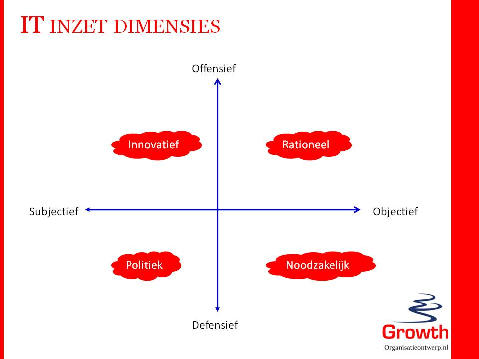 IT inzet dimensies