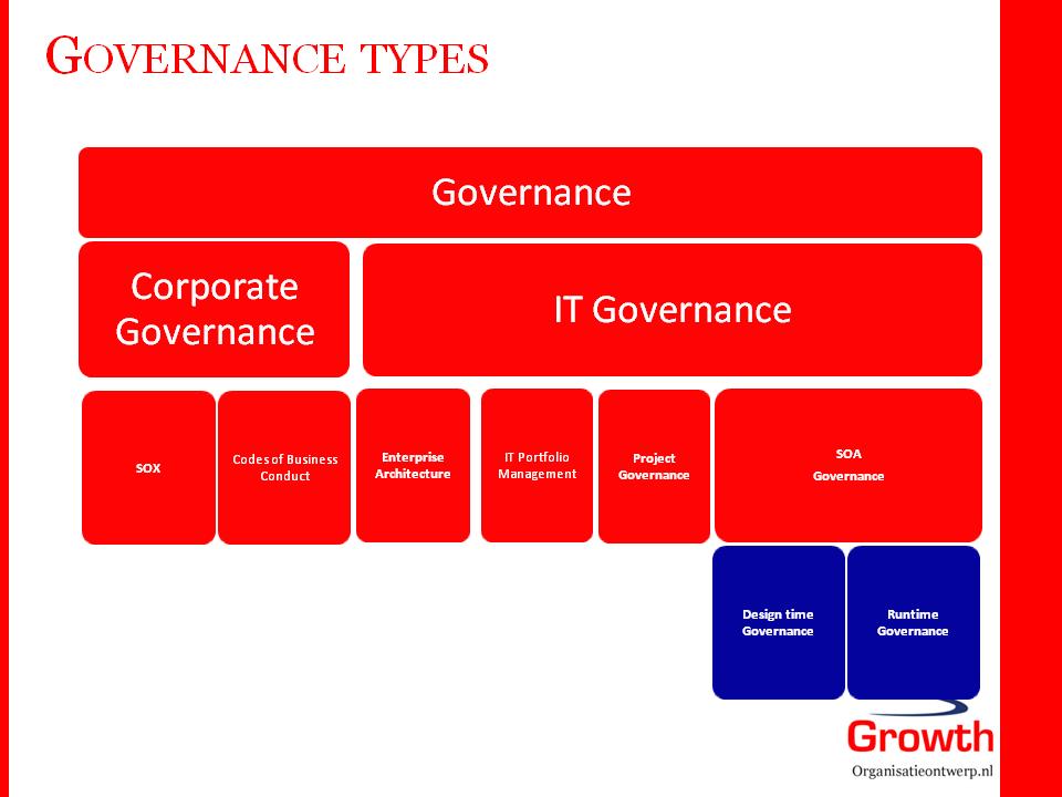 Governance_indeling