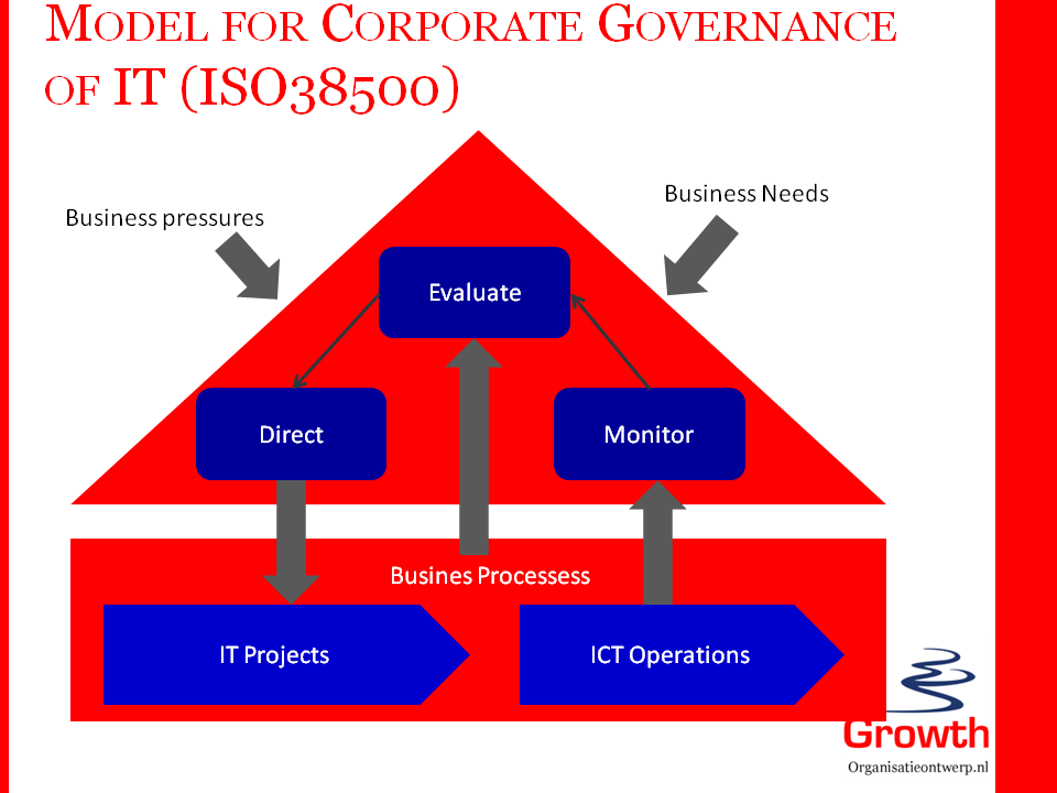 governanceprocess