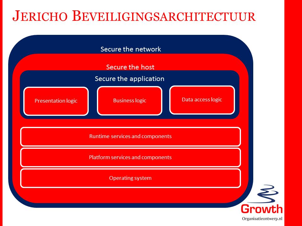 Jericho beveiligingsarchitectuur