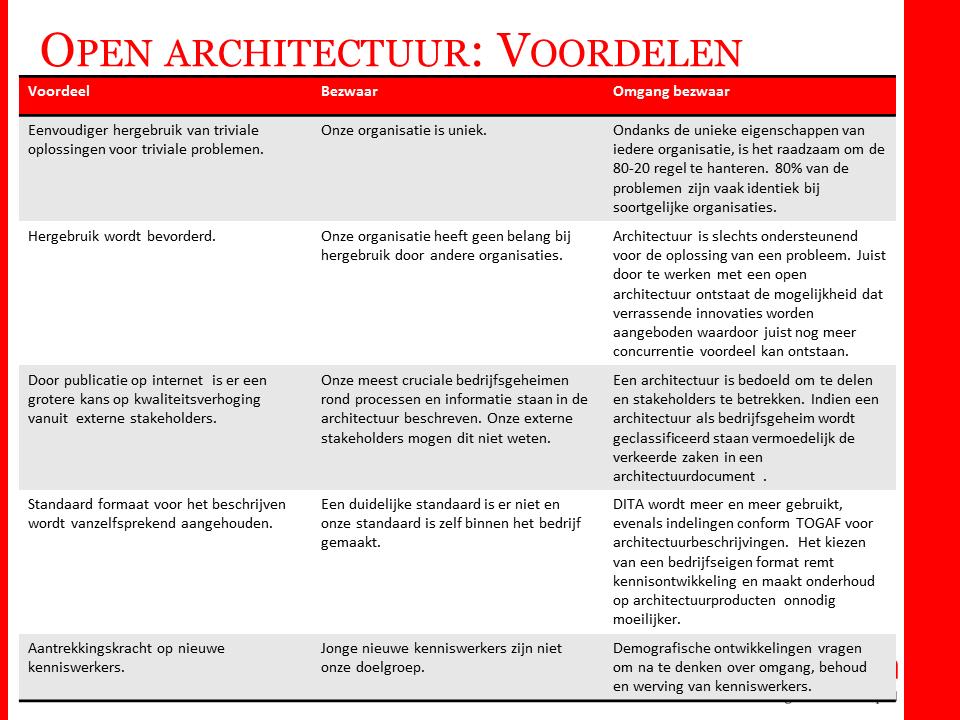 open architectuur voordelen