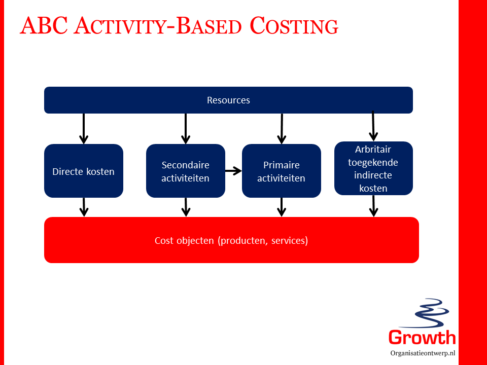 ABC - Activity Based Costing