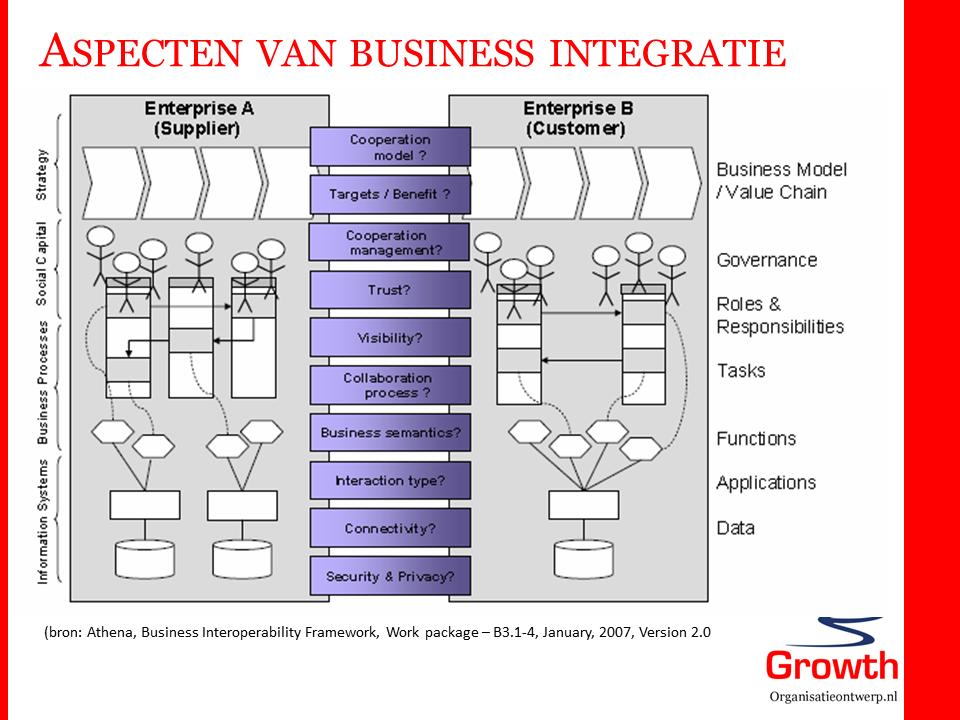 businessintegratie